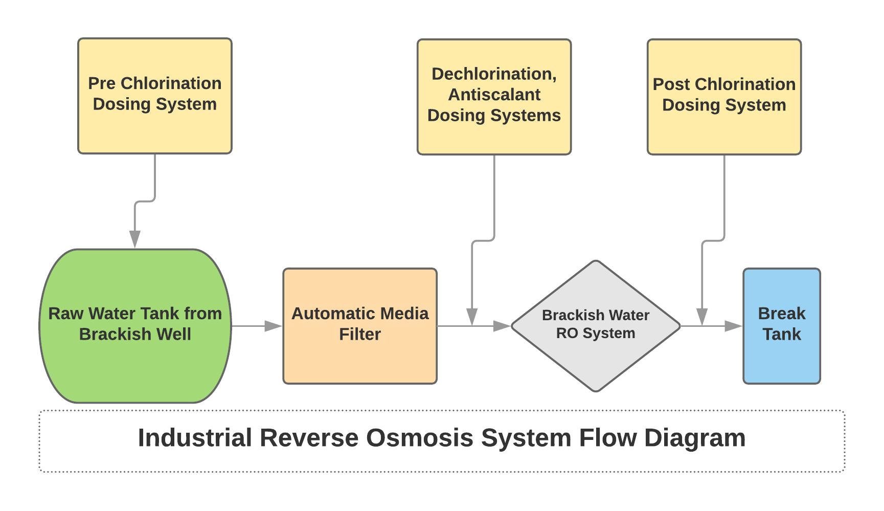 industrial brackish reverse osmosis system diagram