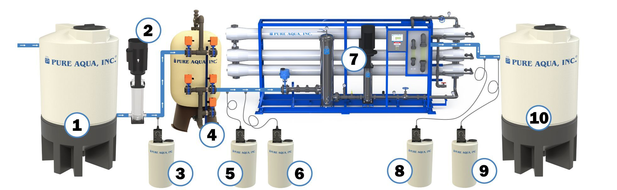 industrial reverse osmosis system RO diagram