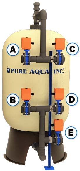 Water media filter (automatic) actuated butterfly valves
