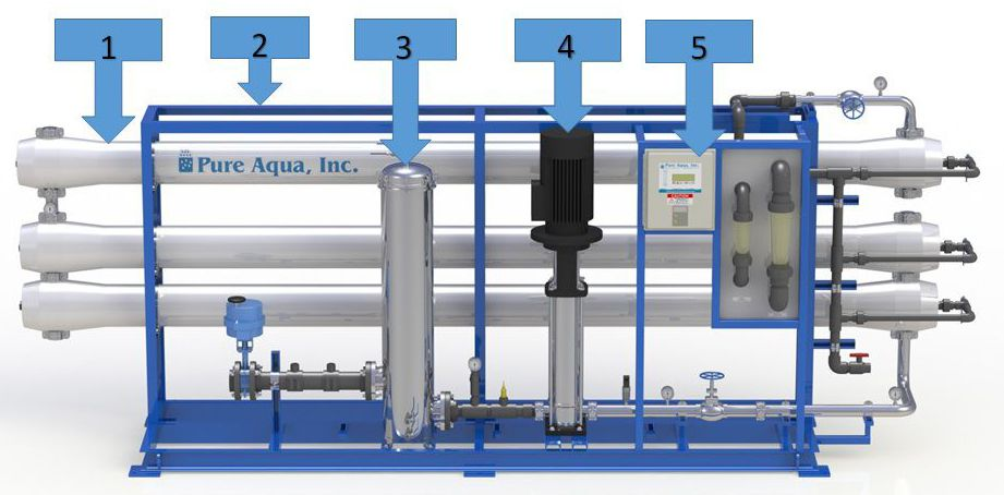 What Is Reverse Osmosis Amp How Does It Work Pure Aqua Inc